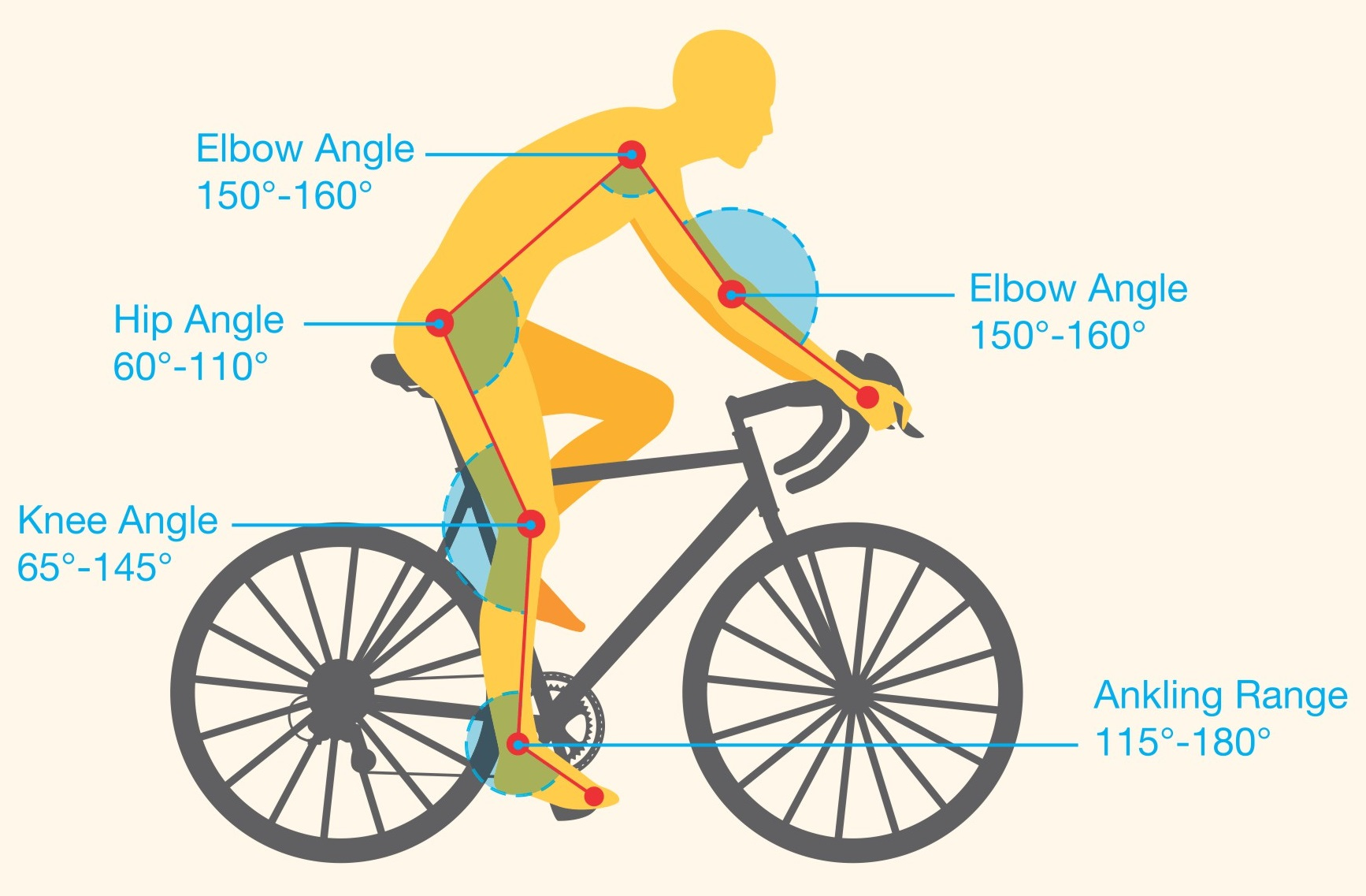 Ideal Bike Fit Positioning